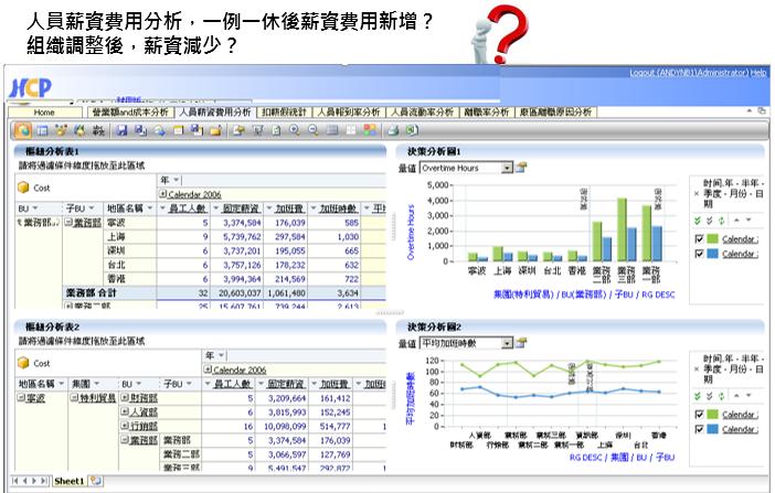 統計分析工具