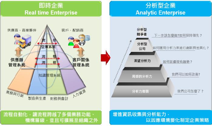 即時企業及分析型企業