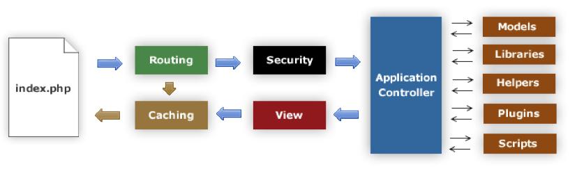 CodeIgniter 應用程式溝通流程