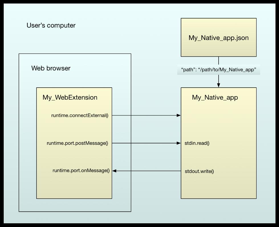 Firefox Native Messaging