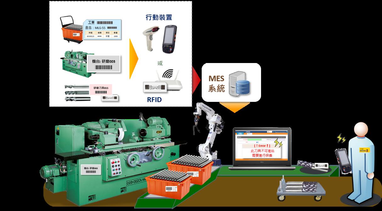 MES 智能化刀具管理示意圖