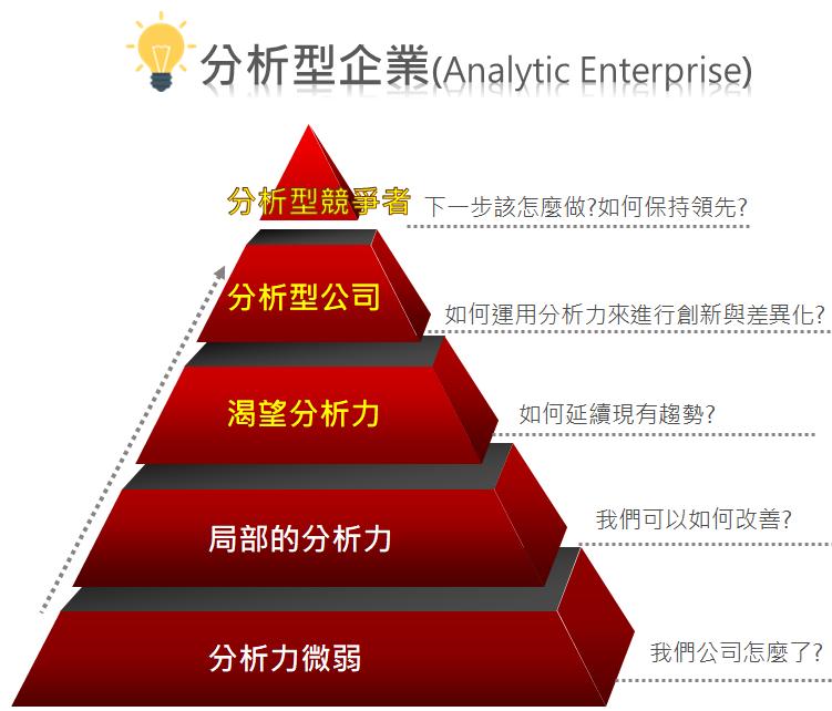 分析型企業架構