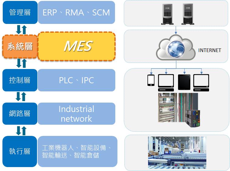 ERP 與 MES 產品生命週期