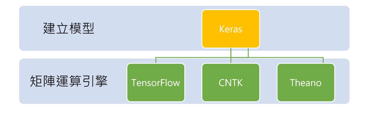 可以在 TensorFlow、CNTK、Theano 上運行而無須改變程式
