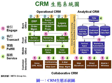 CRM 生態圖