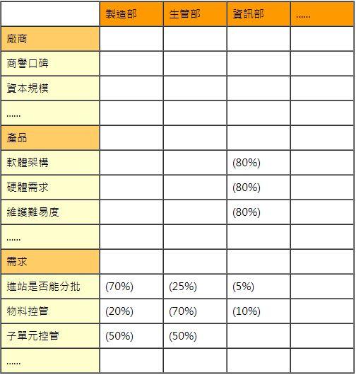 系統評分表