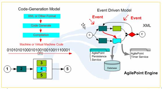 Model-Driven Code-Driven