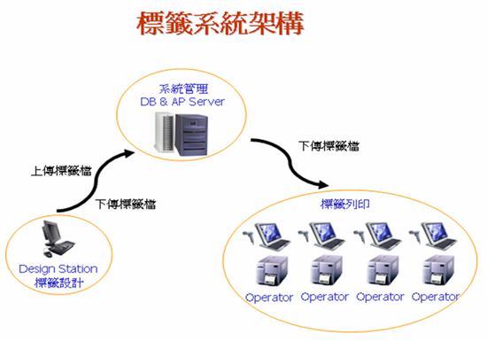 標籤系統架構