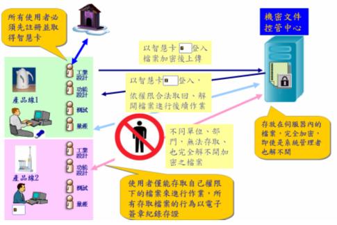 機密檔案管控系統