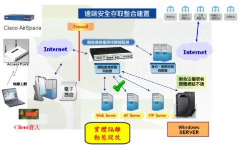 網路連線存取控管伺服器