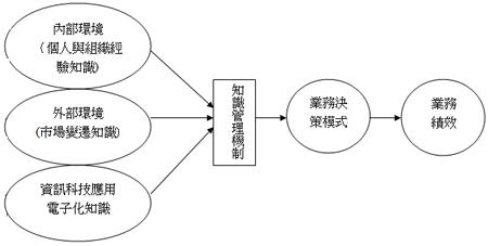 璽瑞知識管理計畫架構圖