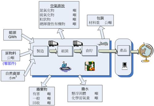 綠色供應鏈