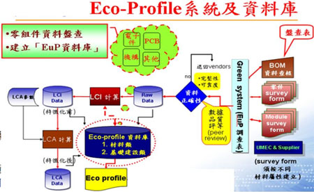 產品環境特性