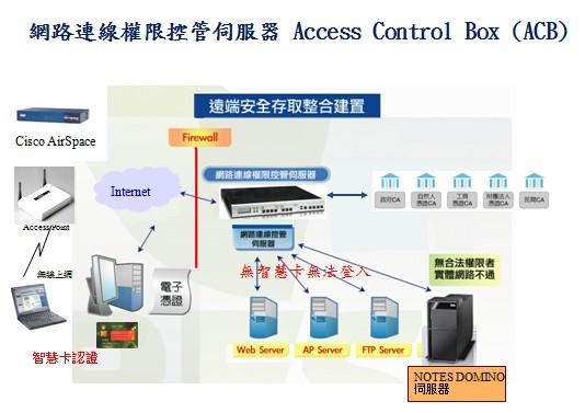 網路連線控管伺服器 ARES uPKI Access Control Box