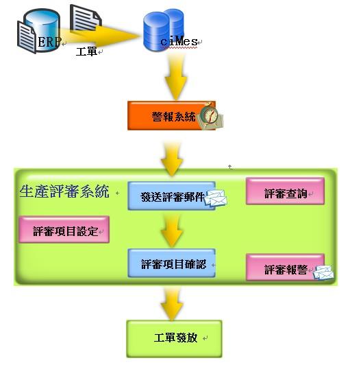 ciMes生產評審系統