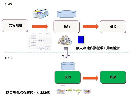 自動化流程