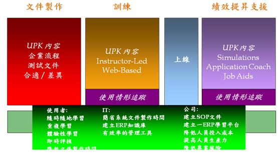 UPK流程圖