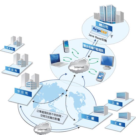 雲端運算 ERP 管理平台