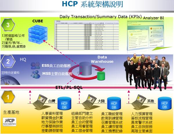 HCP系統架構