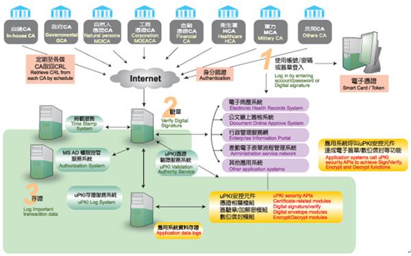 uPKI系統架構