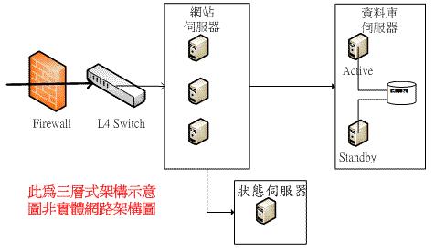 三層式架構