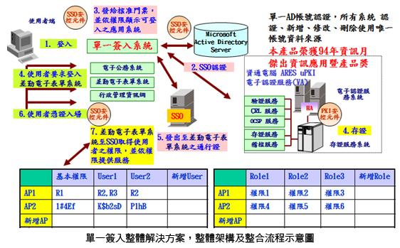 SSO架構與流程