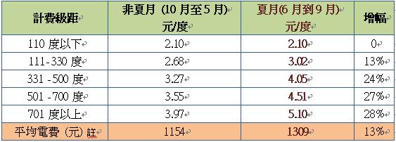 電價一覽表