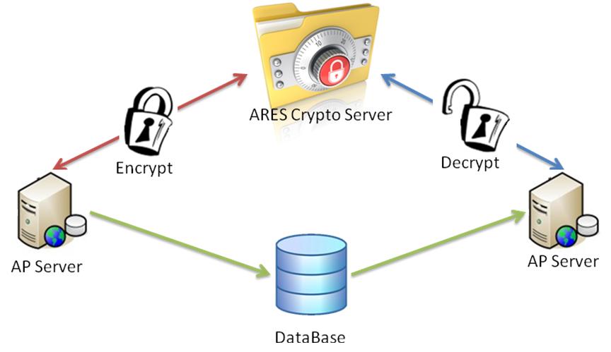 ARES Crypto Server