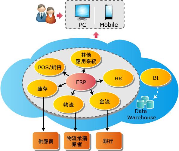 資通電腦為台灣首屈一指的資訊軟體服務公司