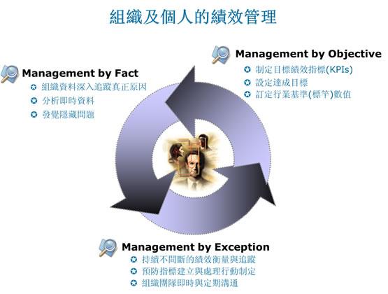 組織及個人的績效管理