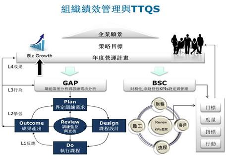 組織績效管理與TTQS