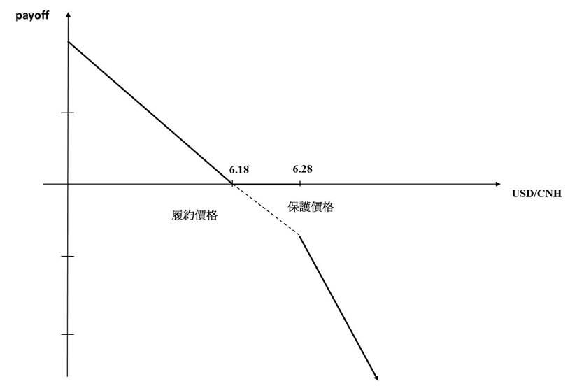 人民幣 TRF