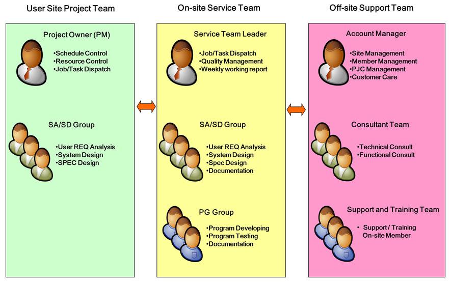 人力委外服務管理制度
