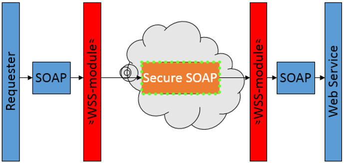 secure soap