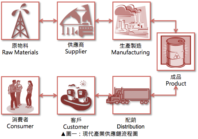 現代產業供應鏈