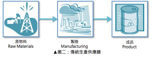傳統生產供應鏈