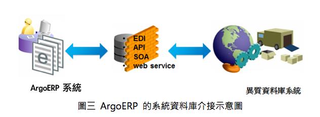 ArgoERP 資料庫介接
