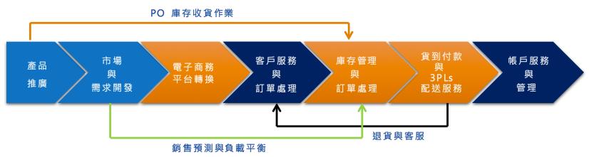 電子商務流程