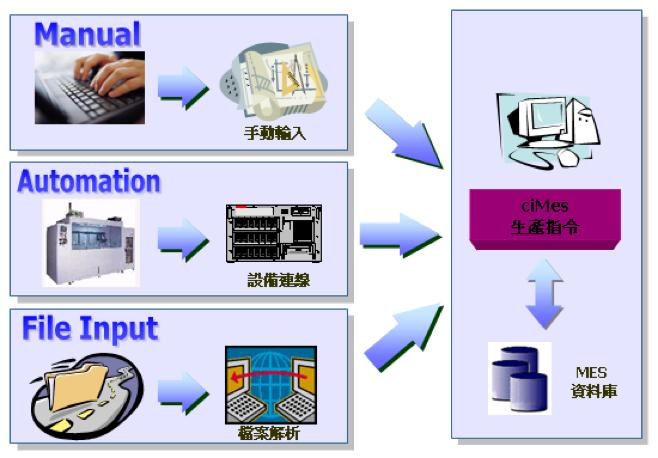 設備資訊整合功能