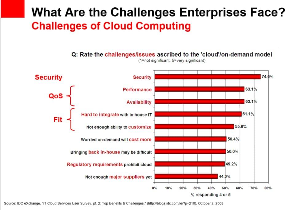 企業進入雲端後面臨的挑戰分析