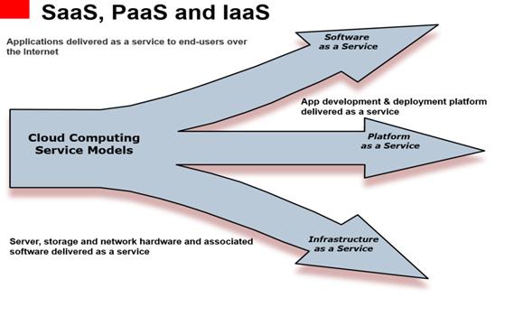 雲端主要服務模式