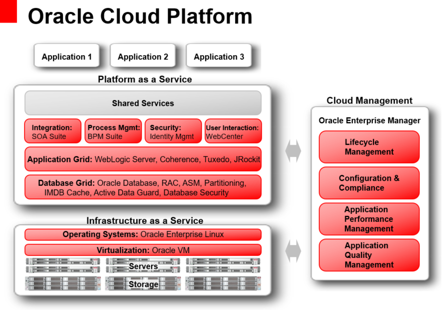 oracle cloud platform