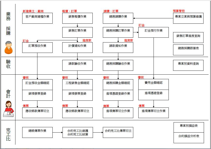 ArgoERP 涵蓋的作業流程