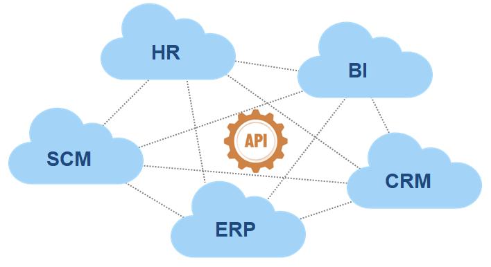 透過 API 來做完整連結