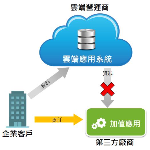 雲端服務平台有潛在被剝削或掌控的風險