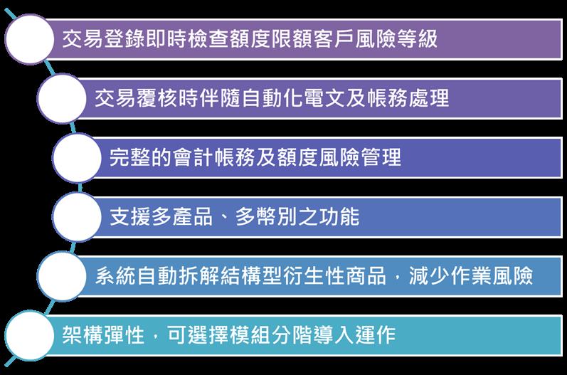 外匯財務交易系統特色