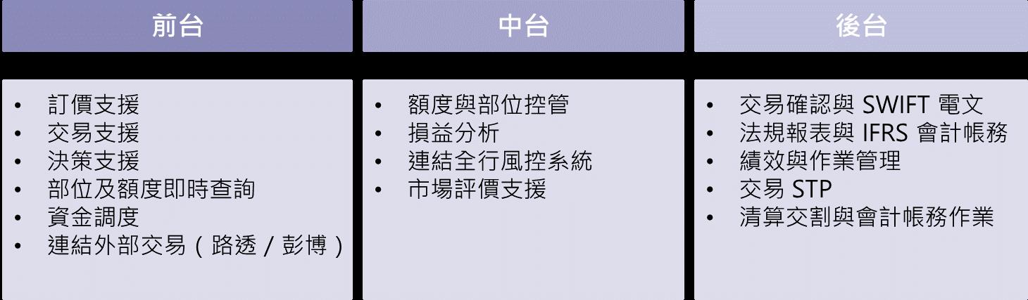 財務交易系統業務範圍