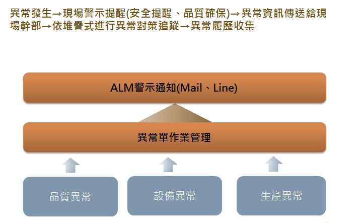 異常管理架構與處理流程