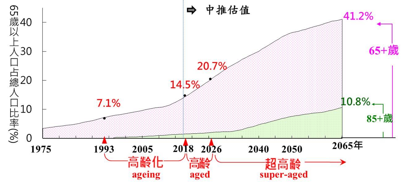 將於 2026 年邁入超高齡社會