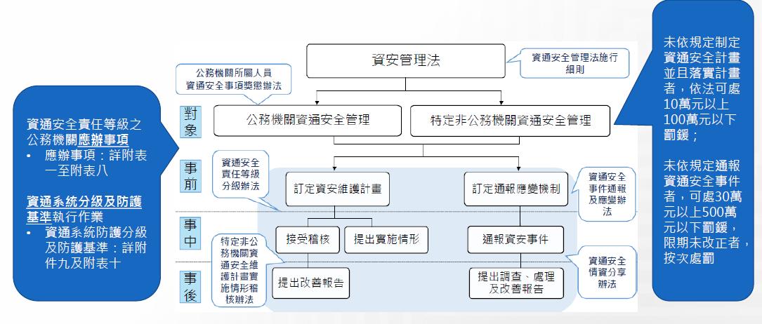 資安管理法架構